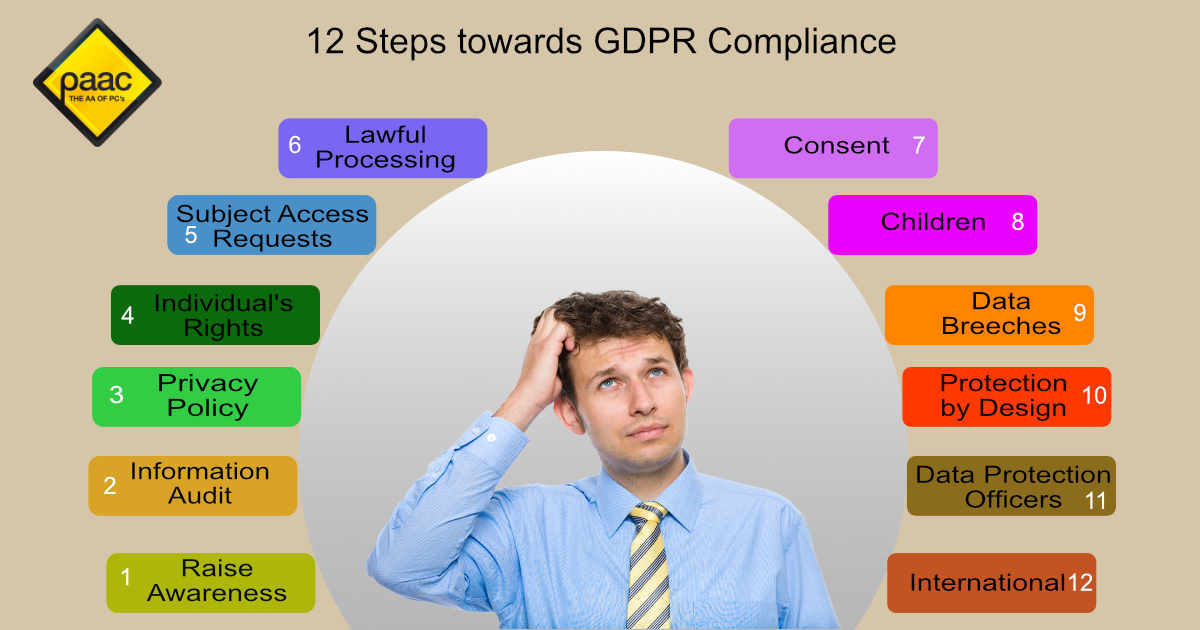 12 steps to the GDPR