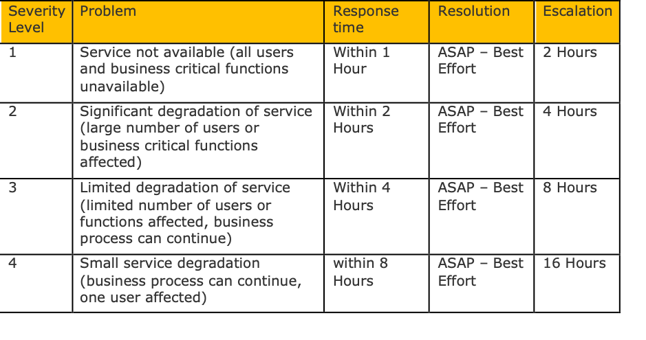 Table of PAAC IT's service response times