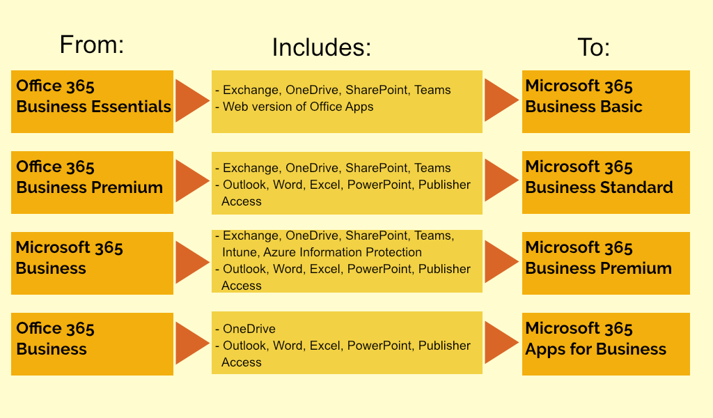 New names for Office 365 products